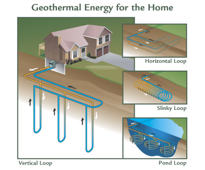 groundwater heating