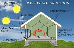 Passive Solar and Geothermal